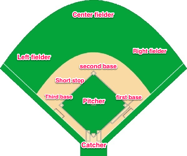 599x500 Baseball Positions By Number Diagram Group