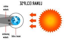 256x160 Lunar Clipart Lunar Eclipse Many Interesting Cliparts