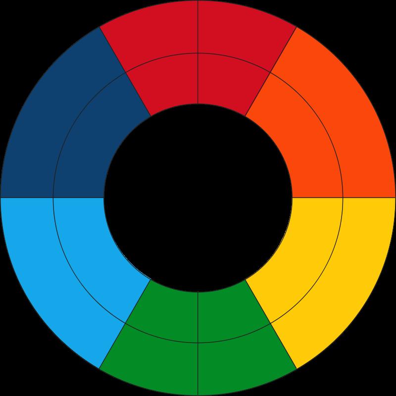 800x800 Free Clipart Goethe's Color Wheel (Fresh) Qubodup