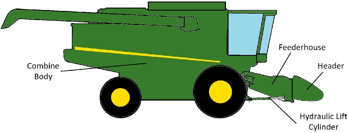 1138x438 Header Height Control Of Combine Harvester Via Robust Feedback