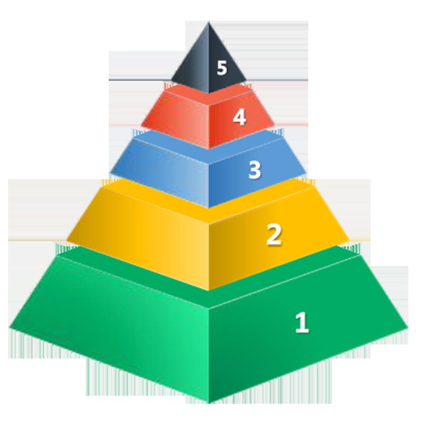 846x862 Egyptian Pyramids Maslows Hierarchy Of Needs Clip Art