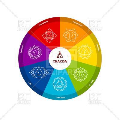 400x400 Round Chakra Scheme