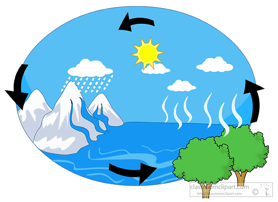 550x400 Water Cycle Clip Art Amp Look At Water Cycle Clip Art Clip Art