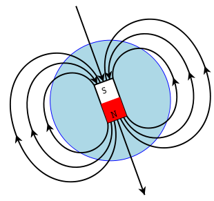 310x291 Magnetism Clipart Magnetic Field