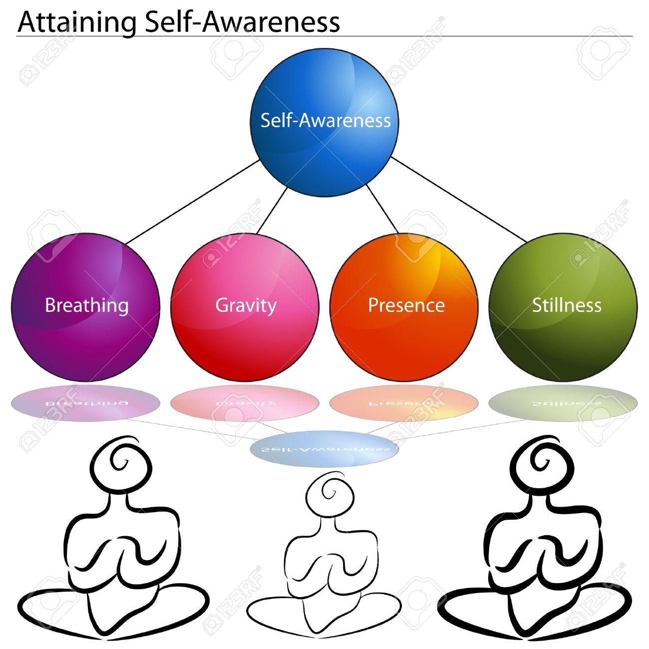 1300x1300 Clipart Self Awareness Amp Clip Art Self Awareness Images
