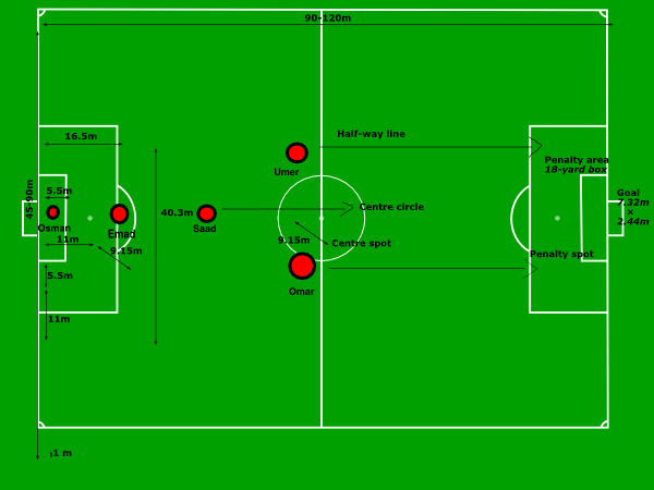 600x450 Football Field Diagram Awesome Soccer Field Diagrams Parts Soccer