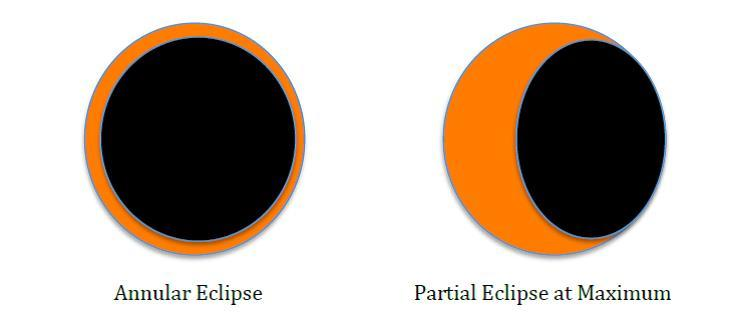 732x326 Nigeria To Experience Partial Solar Eclipse On Thursday 1st