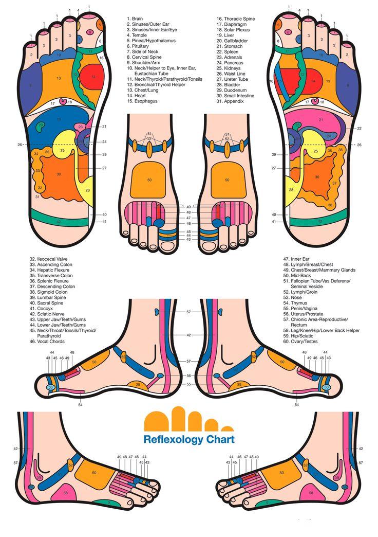 736x1044 Feet Clipart Foot Pain