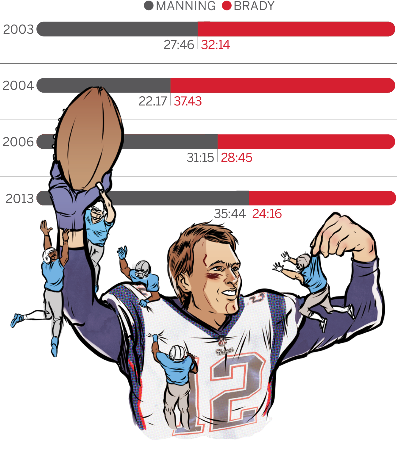 1296x1497 Infographic What Brady Manning History Tells Us About This Week