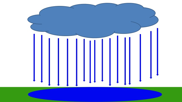 638x359 The Water Cycle English And Spanish