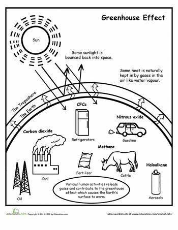 350x453 Greenhouse Effect Diagram Worksheets And Coloring Worksheets