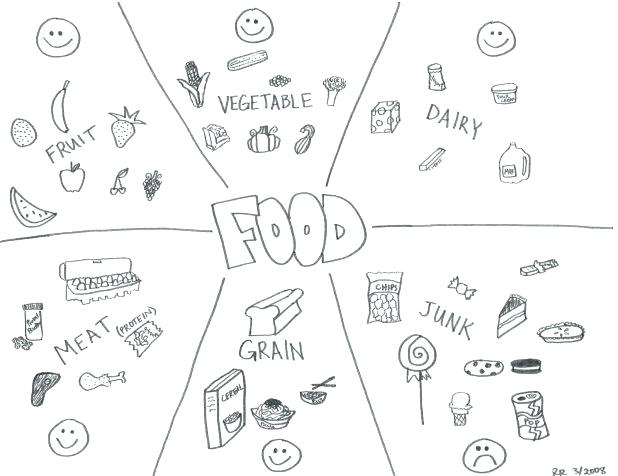 618x476 Coloring Pages Food Good Food Coloring Pages Unhealthy Chain
