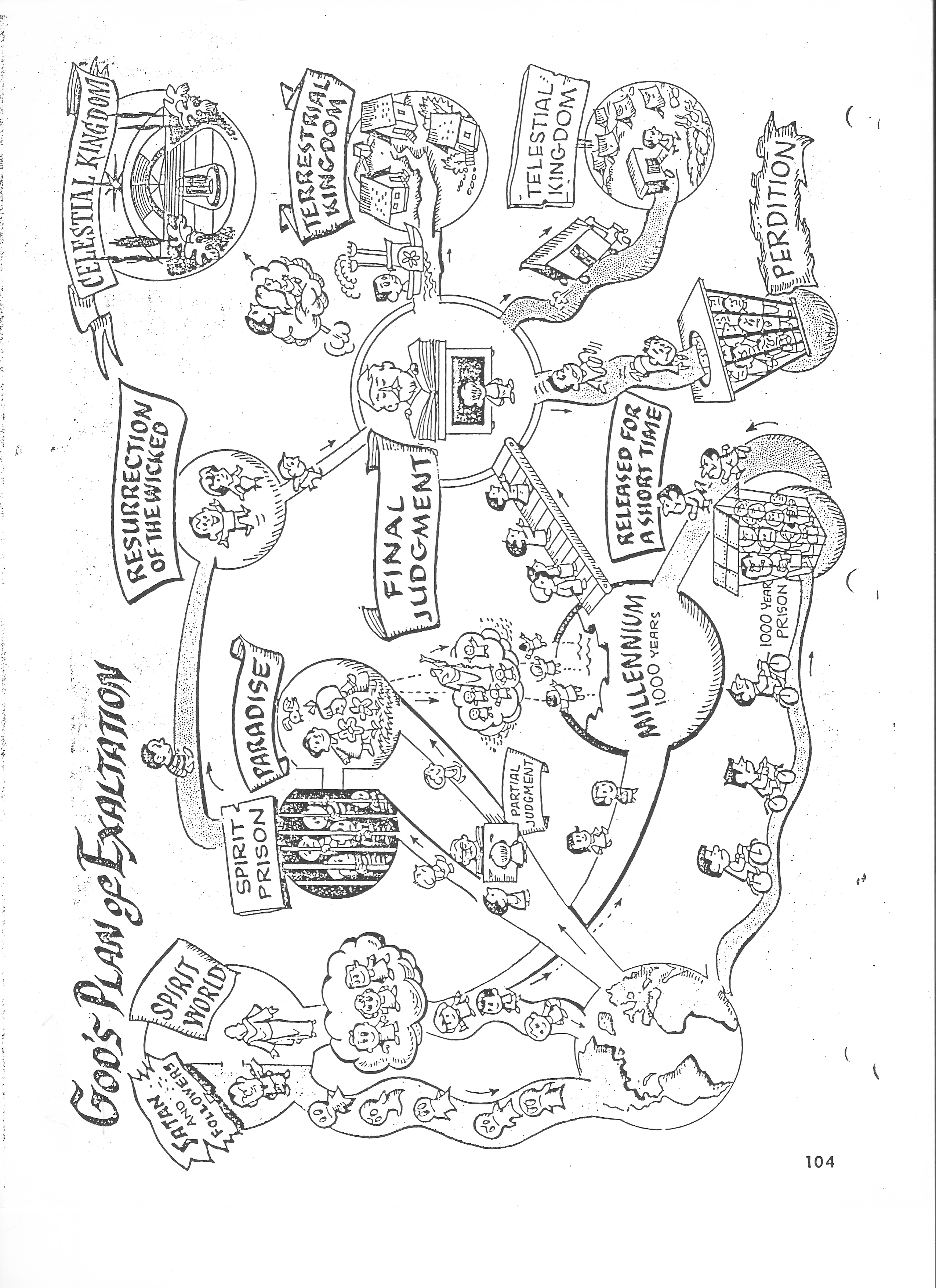 2550x3507 Plan Of Salvation Coloring Page