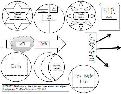 422x327 Plan Of Salvation Coloring Page Epic Plan Of Salvation Coloring