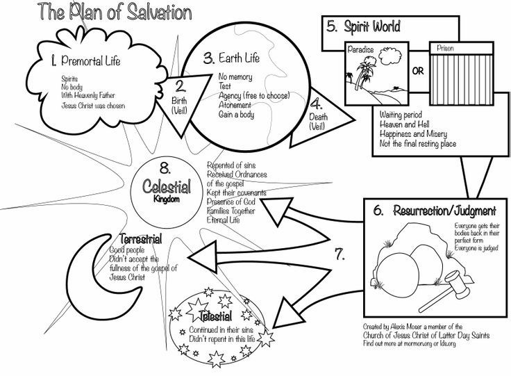 736x541 Lds Mormon Personal Progress On Plan Of Salvation Coloring Page