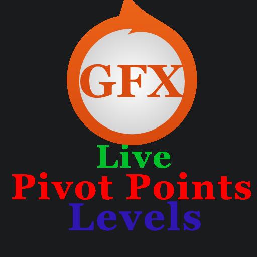 Pivot Points Levels