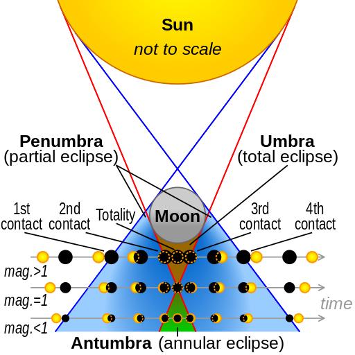 Solar Eclipse Visualization