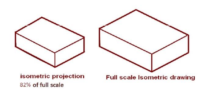 672x342 Designer's Guide To Isometric Projection Gravit Designer Medium