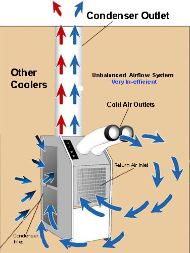 376x502 Portatemp Portable Air Conditioners Compared To Others