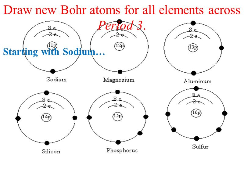 Atoms Drawing At Getdrawings Free For Personal Use Atoms