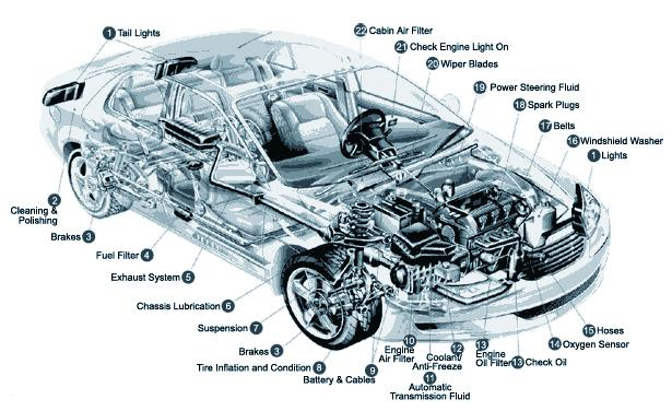 615x376 General Information Car Parts Amp Mechanical Terms In French