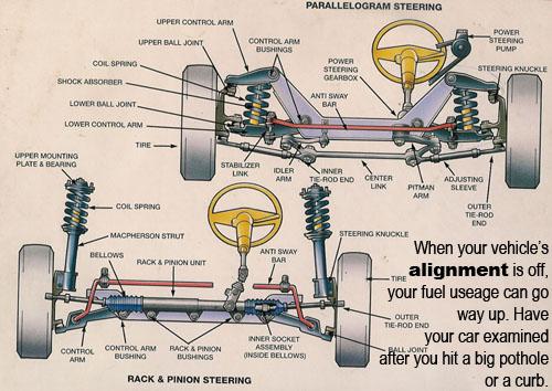 500x354 Parts Of Car Steering System. Gokart Cars, Car