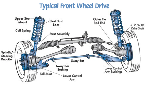 500x290 Front Wheel Drive System Car Systems Diagram