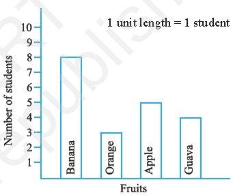 341x286 Bar Graph (Learn) Mathematics Class 6 Amrita Vidyalayam
