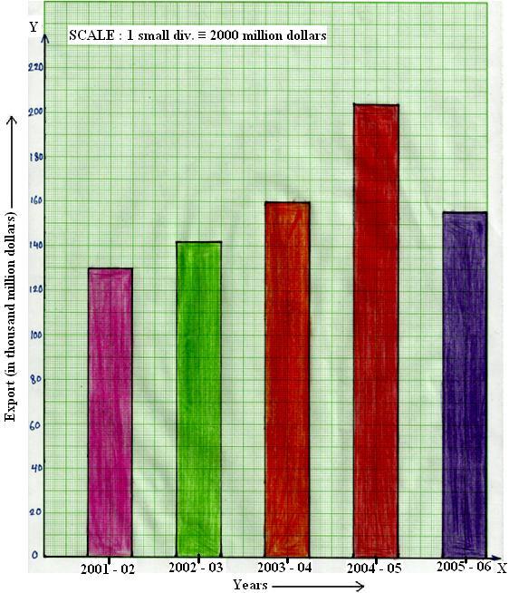 562x654 bar graph or column graph make a bar graph or column graph
