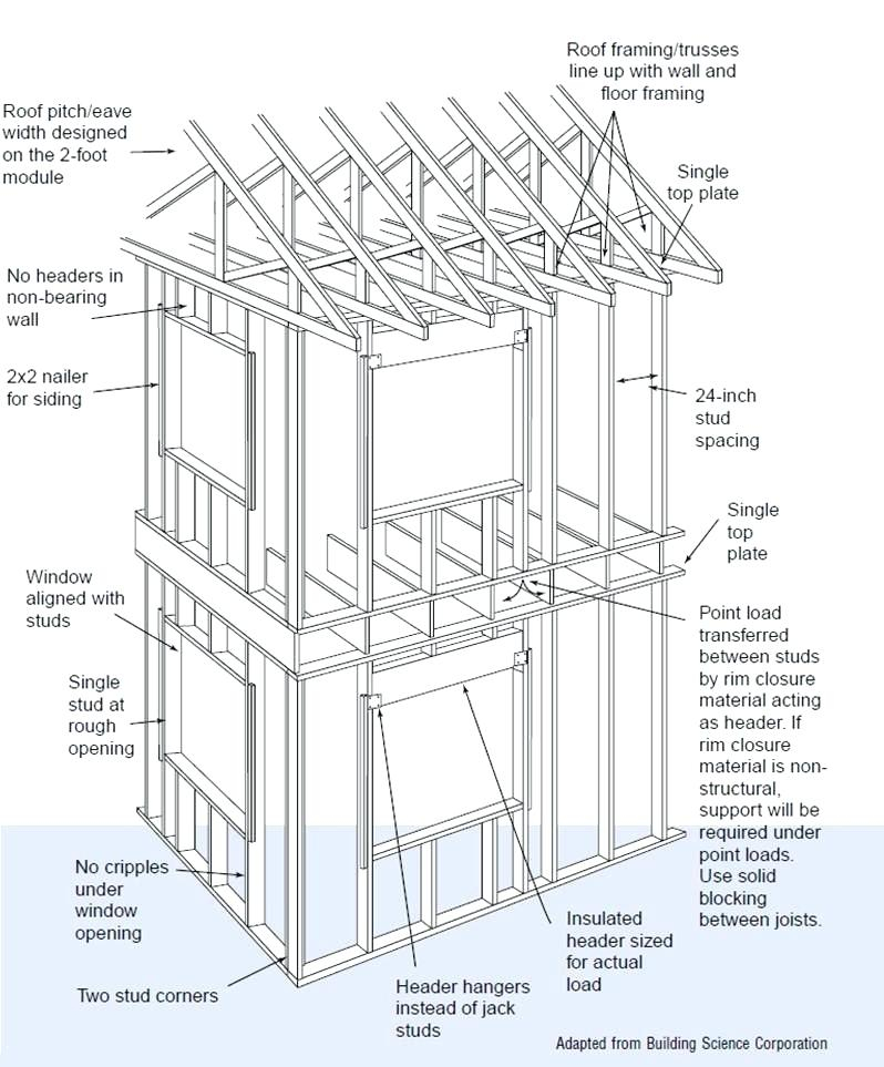 Bay Window Drawing at GetDrawings.com | Free for personal use Bay ...