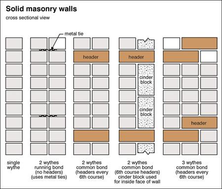 Block Wall Drawing At Getdrawings Free Download