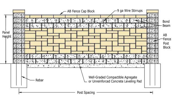 bond stone in retaining wall