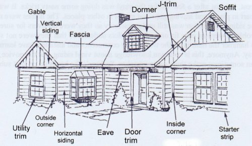 500x291 Outside House Parts Names Drawing Below Shows The Parts