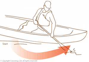 300x210 How To Paddle A Canoe