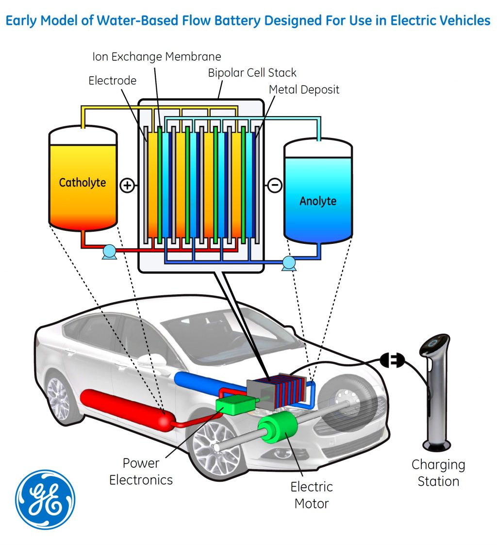 Electric Car Diagram Pdf Wiring Data Home For An Example Electrical U2022 Rh Huntervalleyhotels Co Of Powered Cars Gem