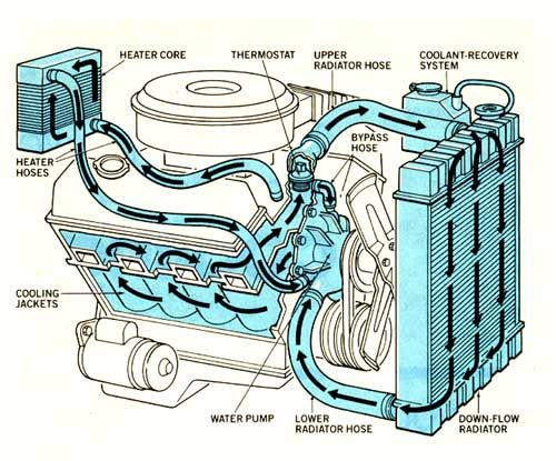 car engine drawing diagram smart wiring diagrams u2022 rh eclipsenetwork co Car Engine Diagrams Online motor vehicle engine diagram
