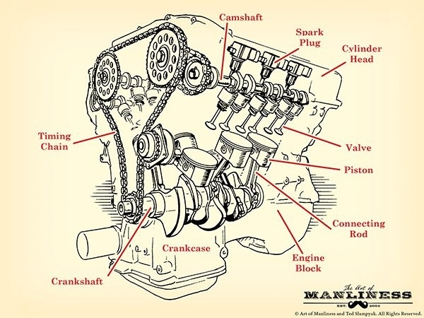 car engine drawing at getdrawings com free for personal use car how do steam engines work 600x450 engine parts diagram with names within how a car engine works