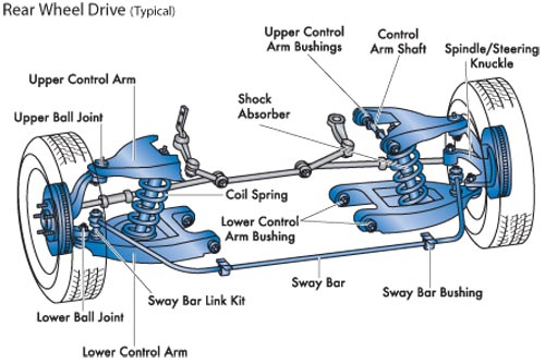 500x333 diagram of front suspension from manual mechanism