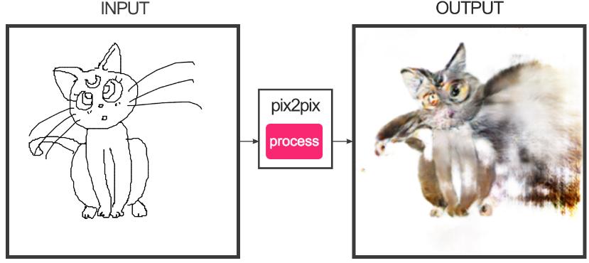 829x370 Cartoon Cats Drawn In Edges2cats Neural Network