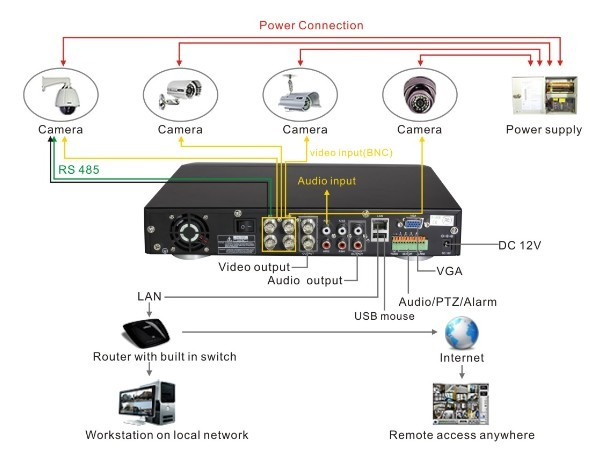Cctv Camera Drawing at GetDrawings.com | Free for personal ... on ethernet cable wiring diagram, cctv wiring diagram, ip security cameras product, ptz security camera wiring diagram, ip camera block diagram,