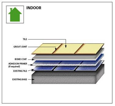 376x348 Ceramic Tile Installed Over Existing Interior Floors