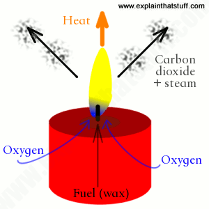 300x300 How Do Candles Work Science Of Candles