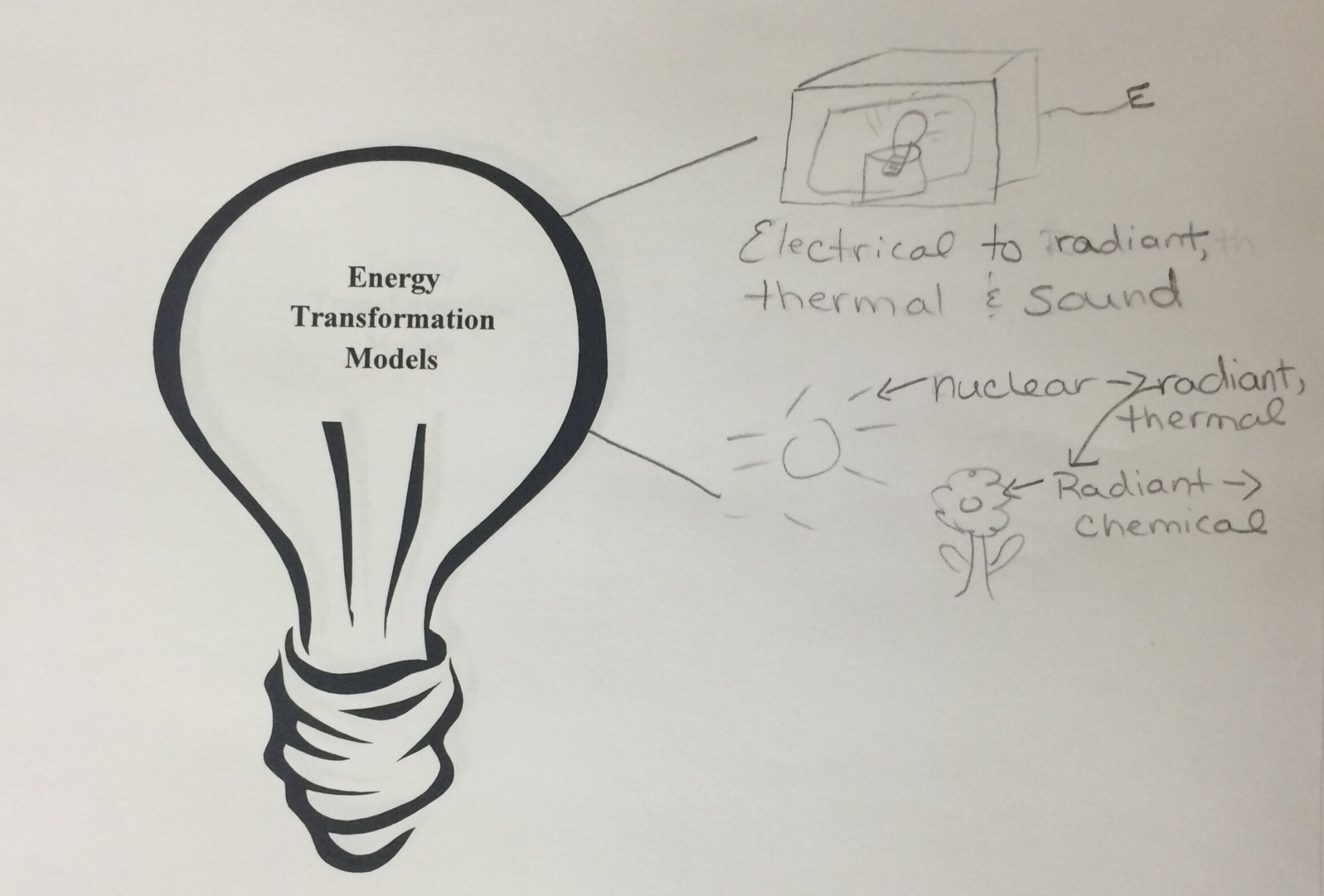 2048x1387 Lesson Mystery Box Modeling Energy Transformations