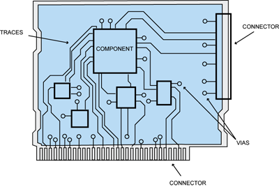 pc board wiring diagram auto electrical wiring diagram \u2022 wiring diagram 7 pin to 7 blade rv circuit board drawing at getdrawings com free for personal use rh getdrawings com lincoln sa 200 pc board wiring diagram computer hookup diagram