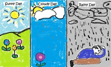 389x236 Art Therapy Assessment Activity Sunny, Cloudy, Rainy Day Drawing