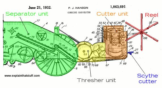 570x310 How Combine Harvesters Work