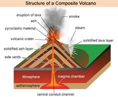 Composite volcano drawing at getdrawings free for personal use 236x193 paper model of a composite stratovolcano volcano teaching ccuart Gallery