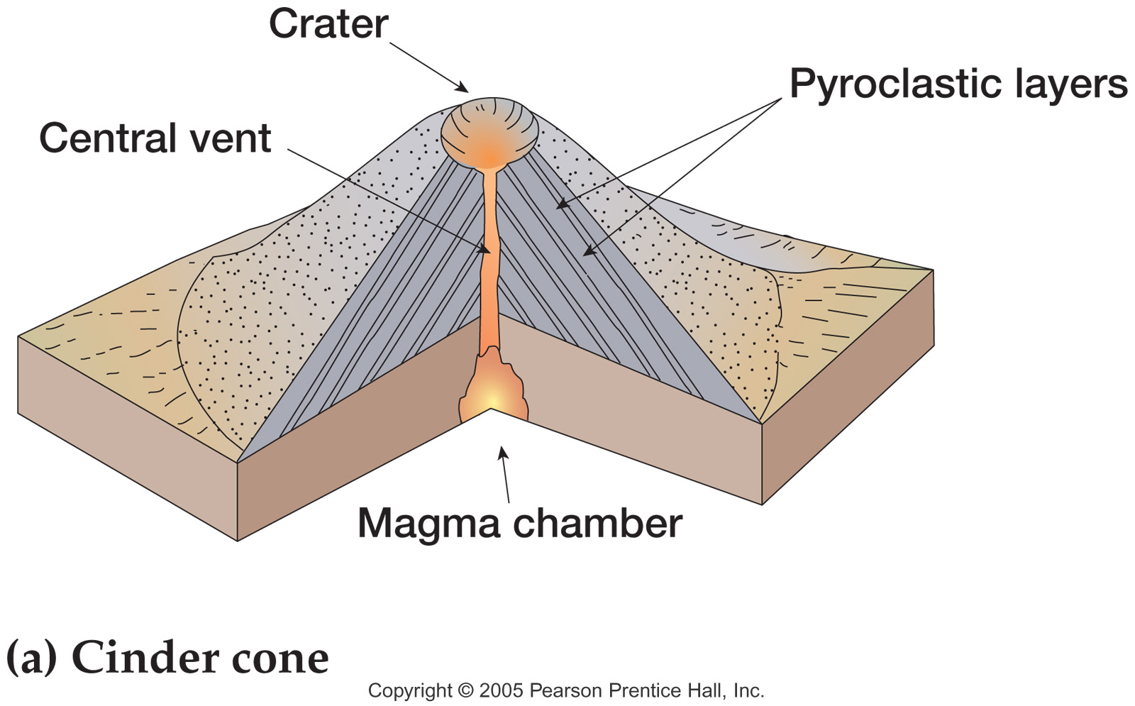 Composite volcano drawing at getdrawings free for personal use 1600x995 supplemental lecture materials ccuart Images