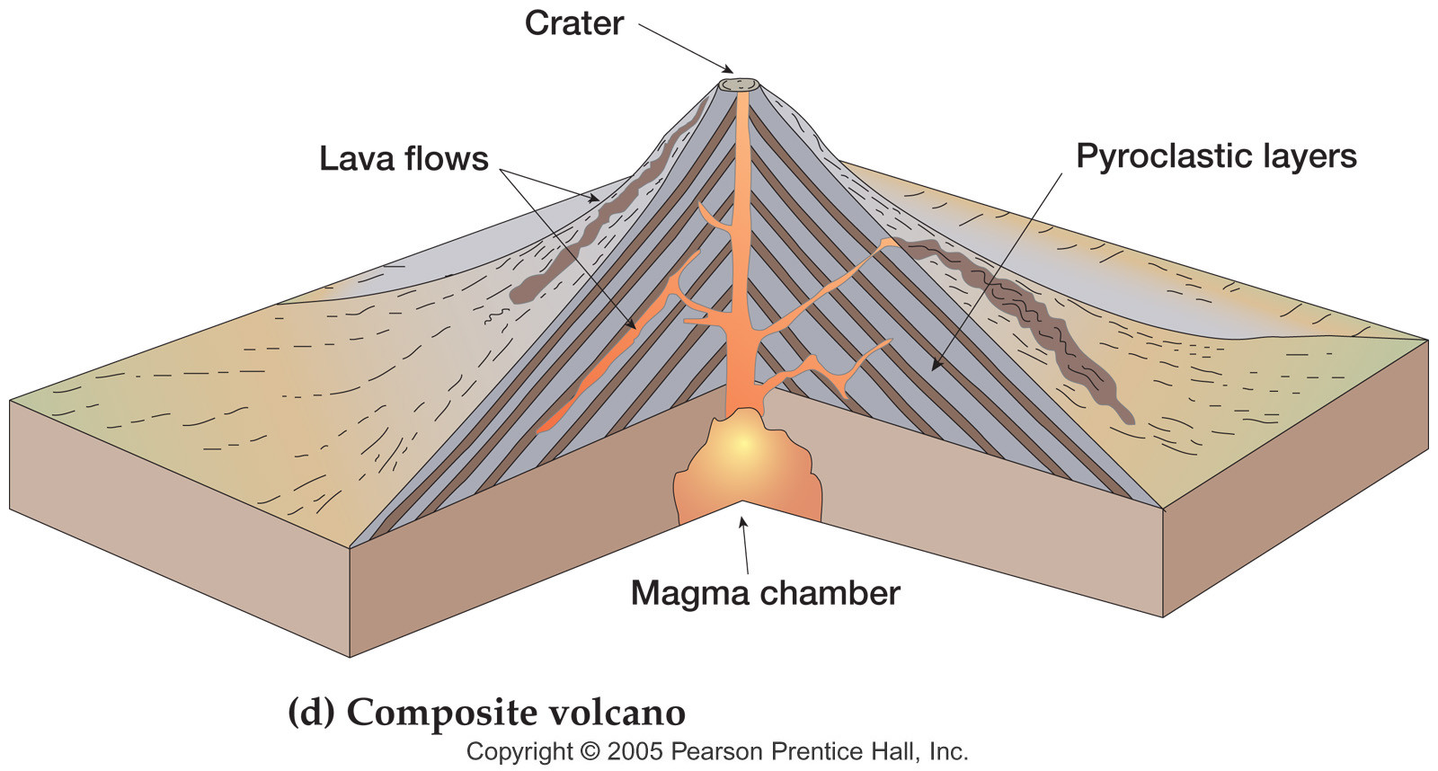 Composite volcano drawing at getdrawings free for personal use 1600x858 composite volcano diagram ccuart Gallery