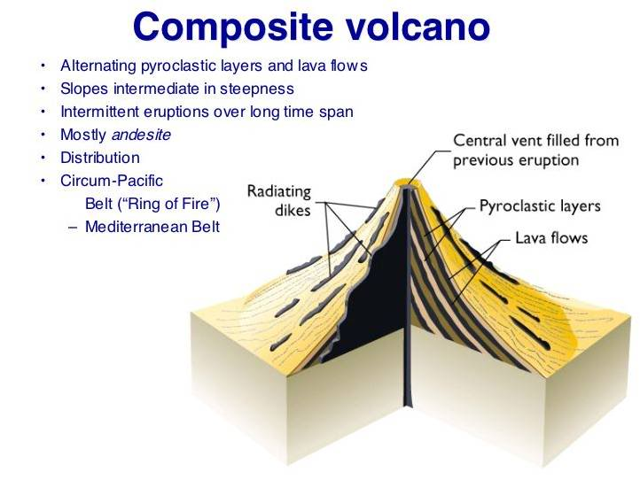 Composite volcano drawing at getdrawings free for personal use 722x542 volcanoes cinder cone shield compositestrato and lava domes ccuart Gallery